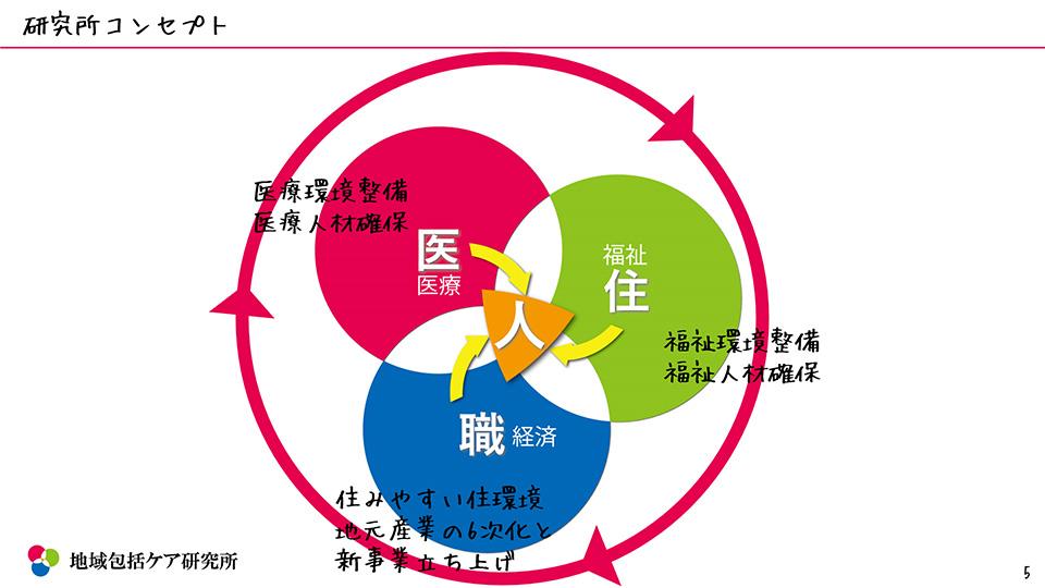 町おこし・移住資料 地域包括ケア研究所コンセプト図